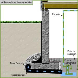 système de drainage